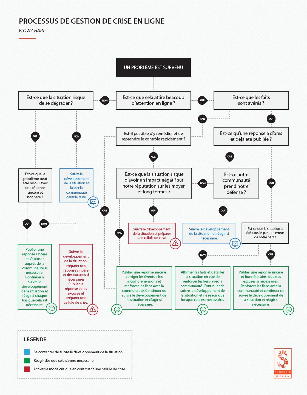 Processus de gestion de crise en ligne
